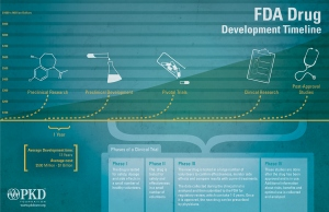 fda_clinical_trial_graphic_900x582