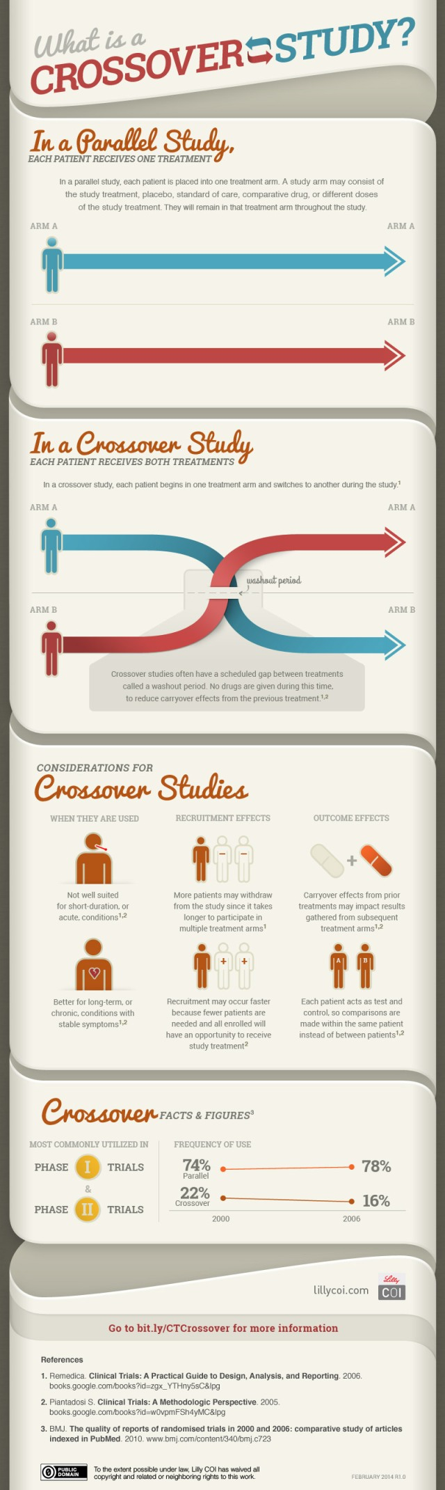 crossover study, parallel study, clinical trials