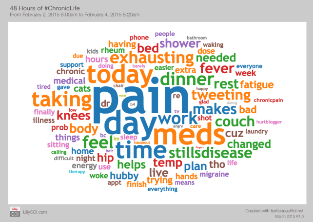 Chronic Life Word Cloud